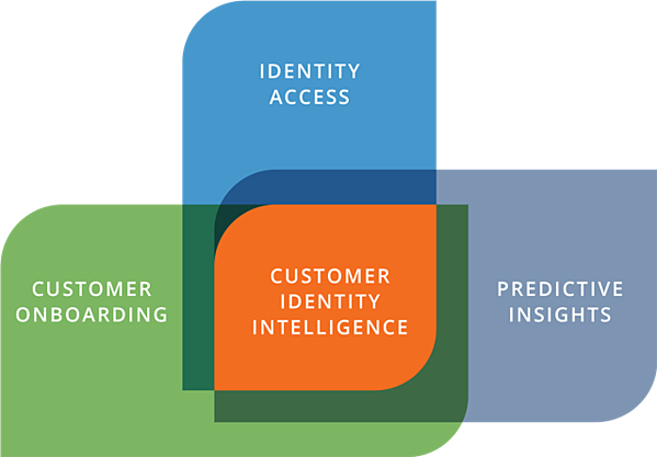 Customer Identity Intelligence offers predictive insights, identity access, and real-time intelligence for customer onboarding.